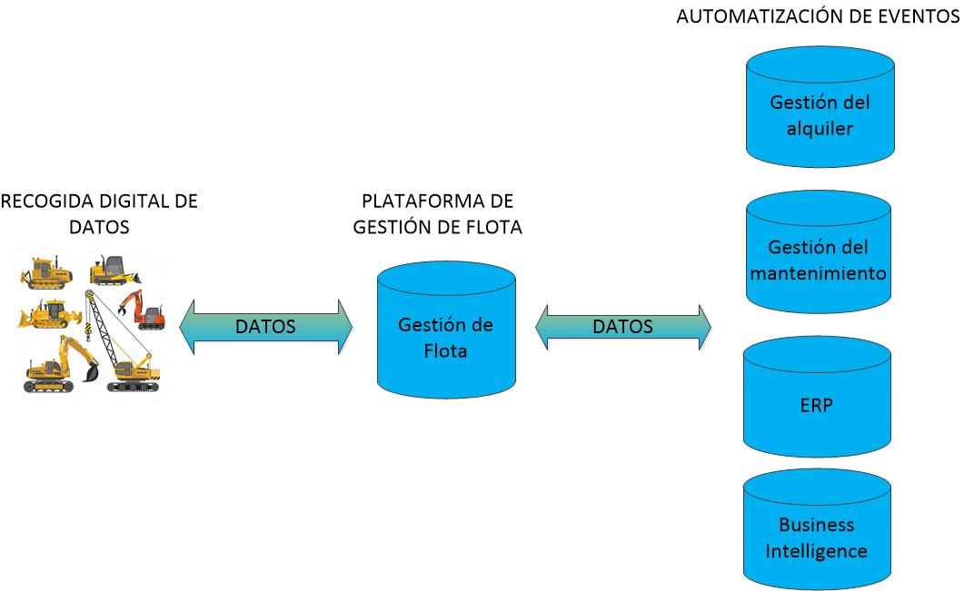 digitalización a través de la gestión de flota